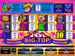 Big Top paytable