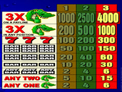 Crazy Crocodile Paytable
