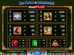 Da Vinci Diamonds Dual Play paytable